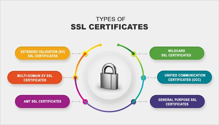 Why You Need SSL And HTTPS For Your Blogs in 2020...!!!! 1