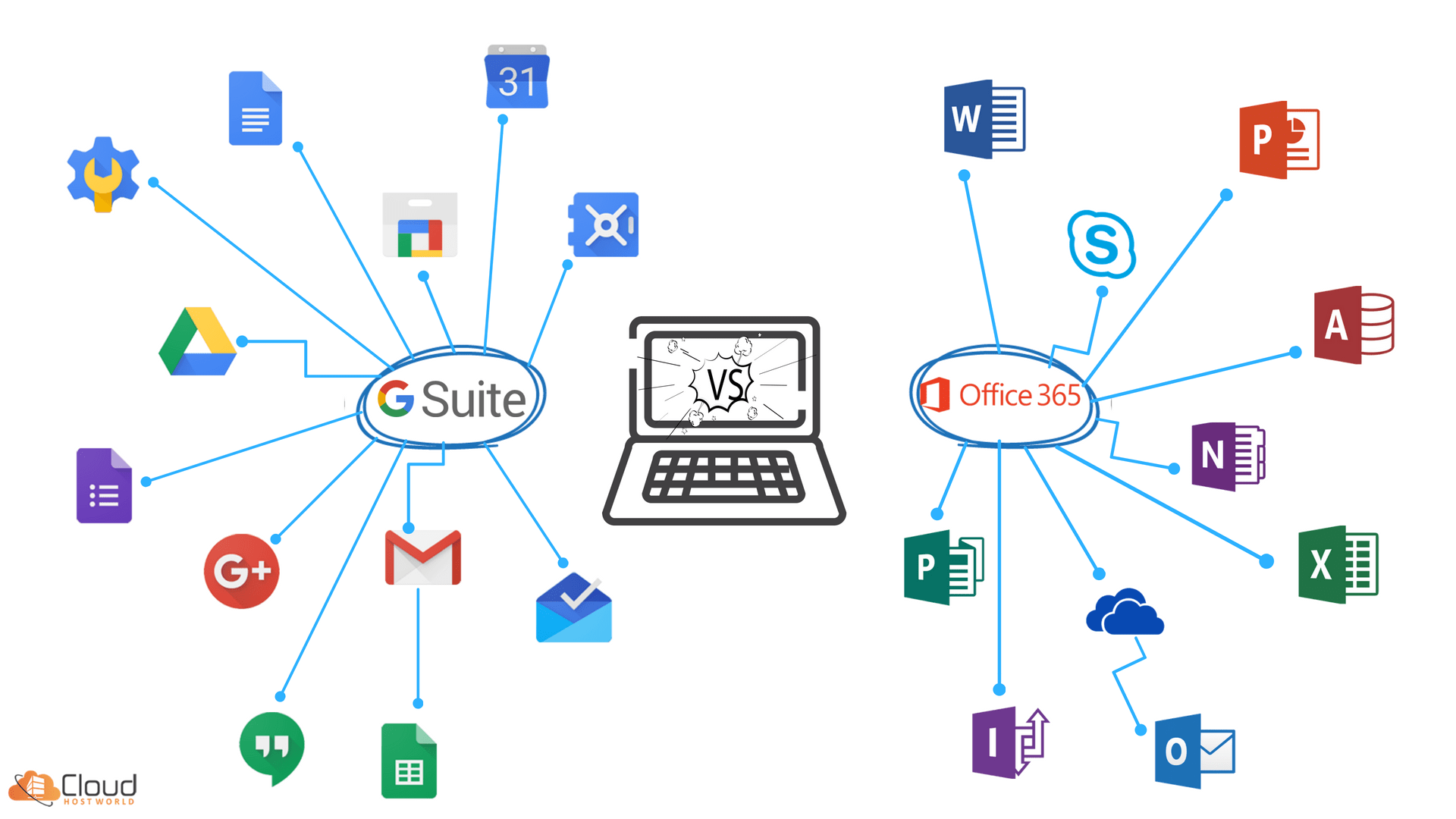 Office 365 Vs G Suite : Opt The Best For Your Business 2