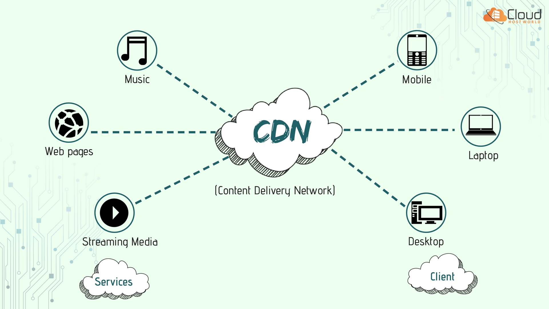 content delivery network (CDN )