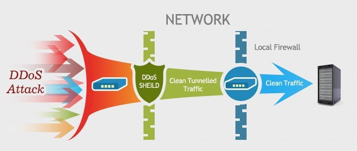 Techniques of DDoS Protection– Know Latest Solutions 3