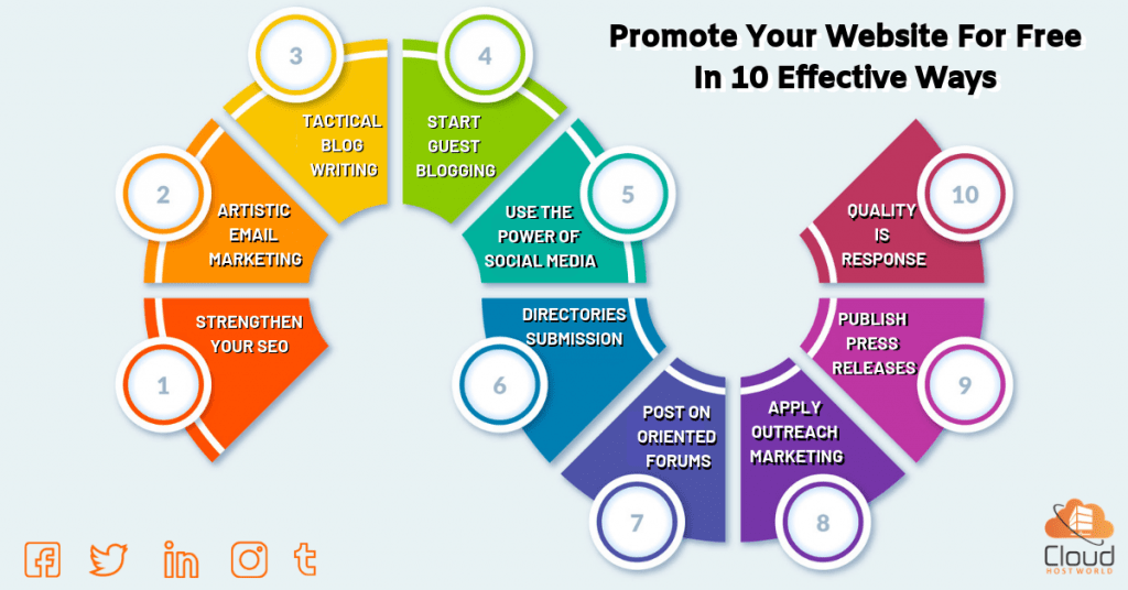 Promote Your Website for Free in 10 Effective Ways 1