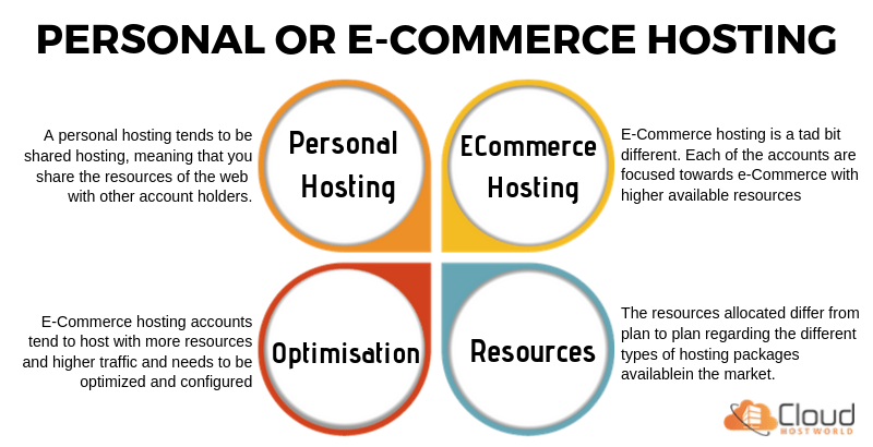 E-Commerce Hosting vs Personal Hosting